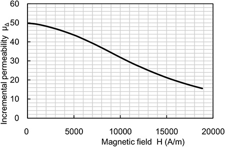 Fig.1 Incremental permeability - Magnetic field
