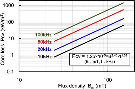 Fig.2 Core loss - Flux density