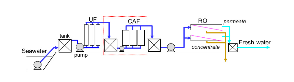 Example of a seawater desalination system using a CAF